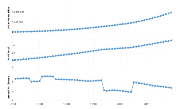 Madagascar Urban Population